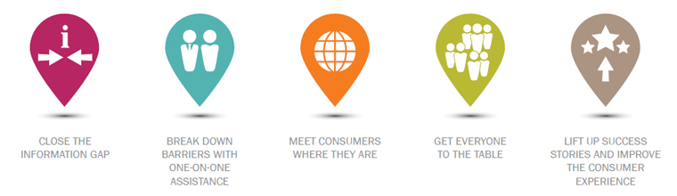 The 5 essential strategies for enrolling consumers depicted with colored icons.