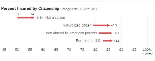 Percent Insured by Citizenship
